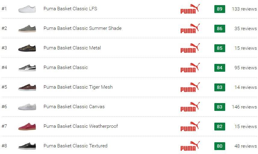 best puma basket sneakers