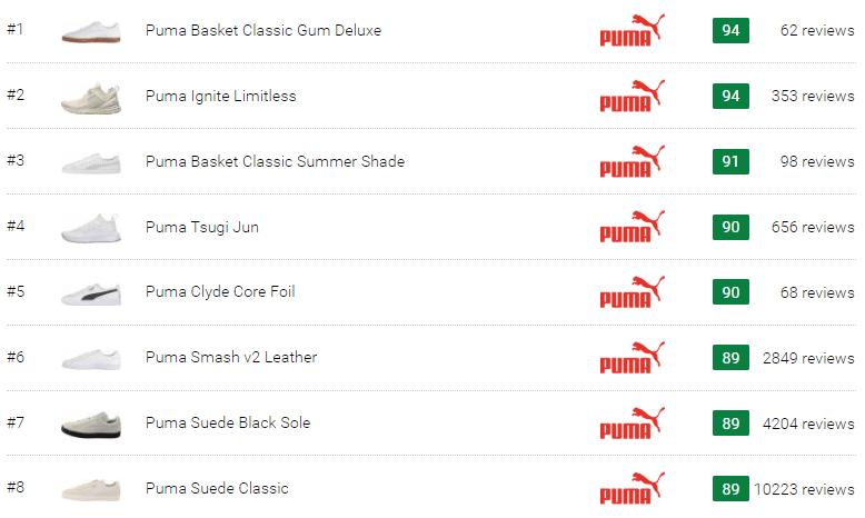 39 Best White Puma Sneakers (March 2019)  0f42aec30