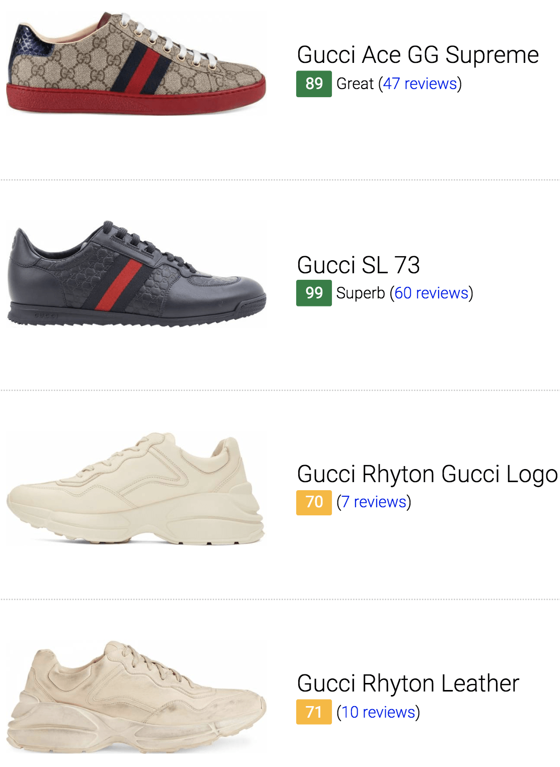 Best Gucci Fashion Sneakers
