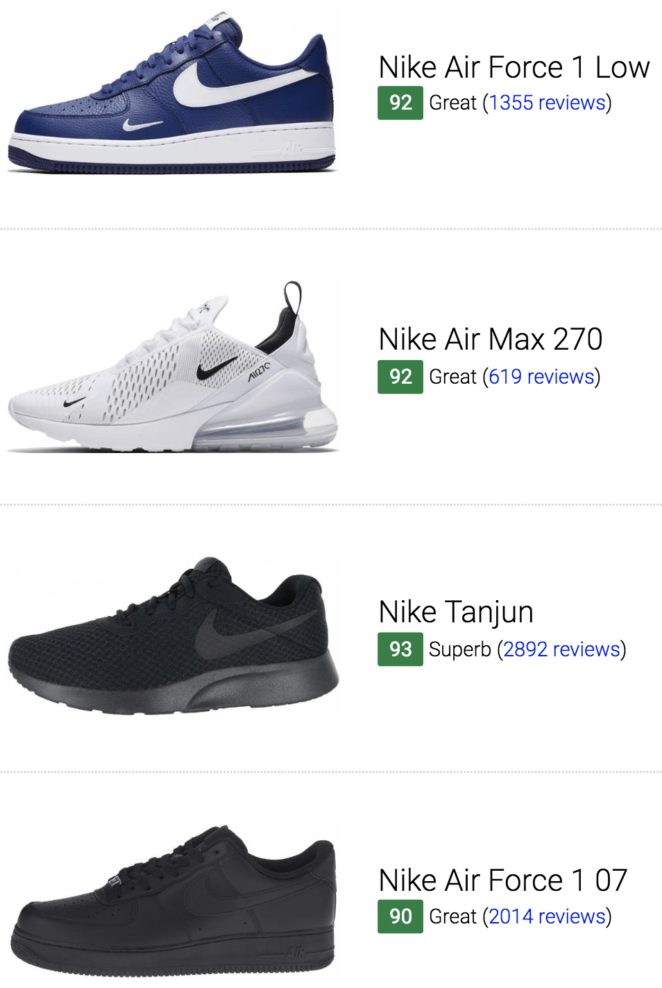 1f1548cb0d 435 Best Nike Sneakers (June 2019) | RunRepeat