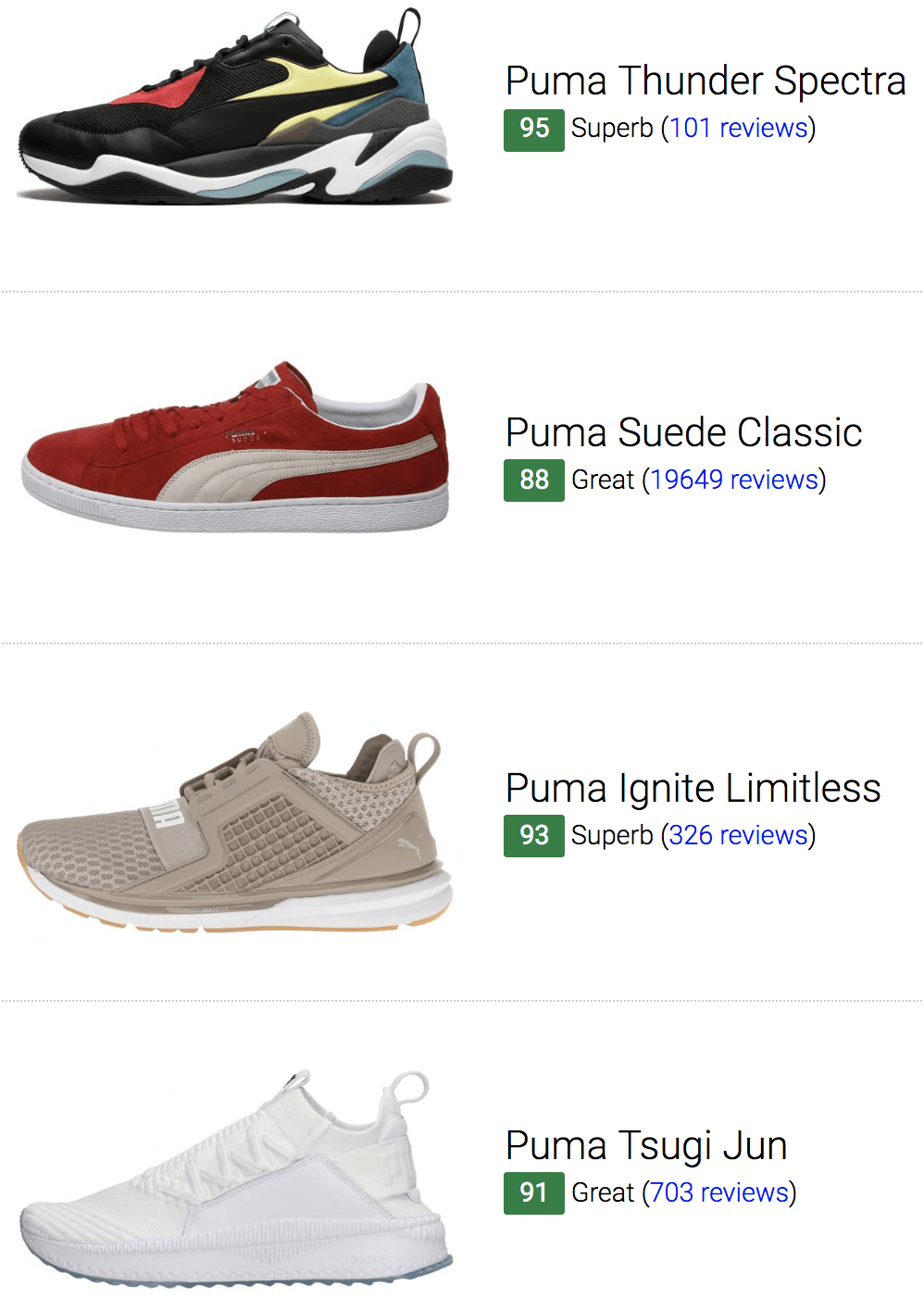 351de5d65e87 264 Best Puma Sneakers (June 2019) | RunRepeat