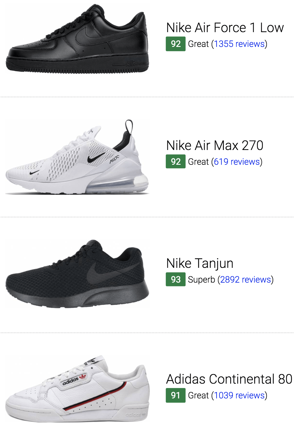 3b4c4637a3 3166 Best Sneakers (August 2019) | RunRepeat