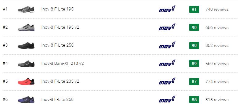 best Inov-8 CrossFit shoes