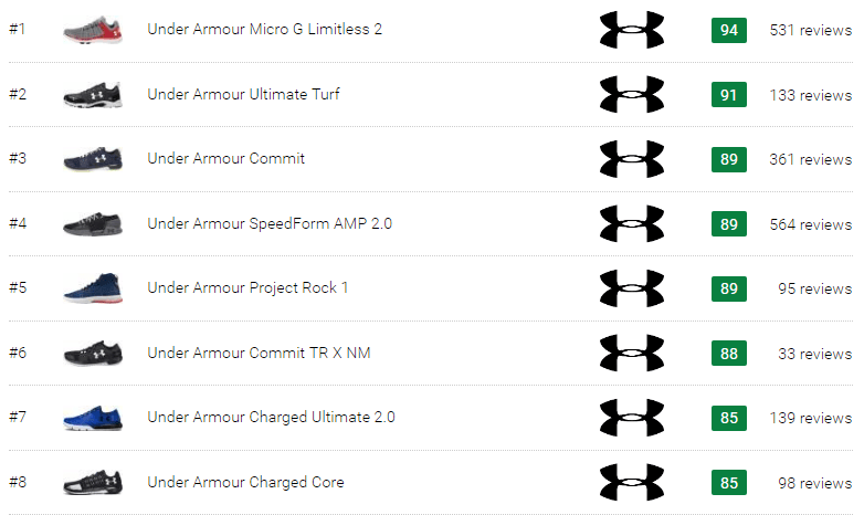 best Under Armour training shoes
