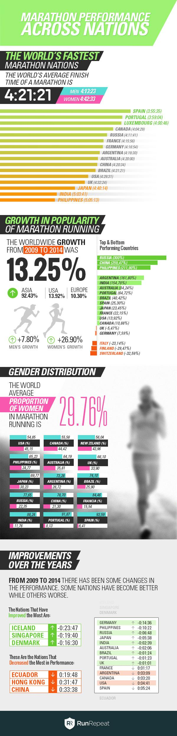 Research: Marathon Performance Across Nations
