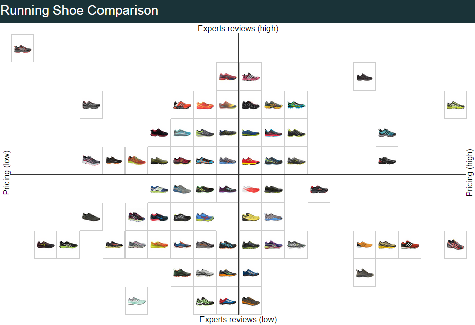 Running Shoe Brand Comparison Chart