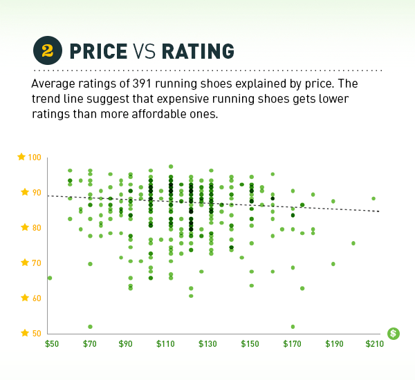 391 running shoes plotted on ratings and price