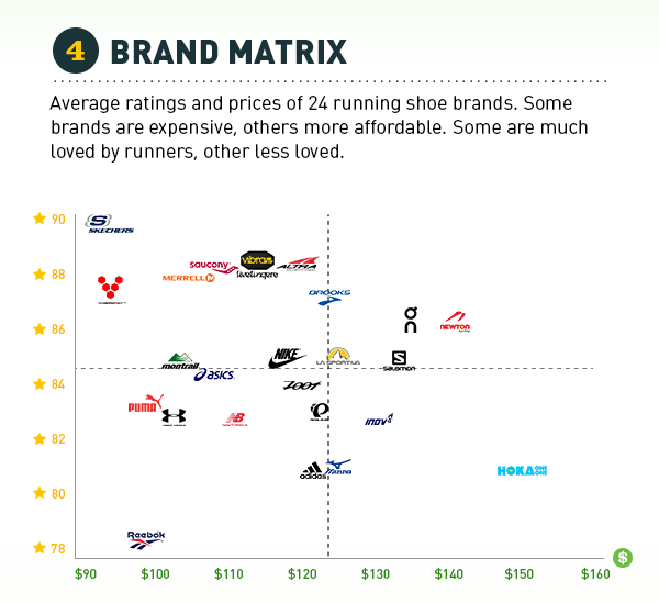 24 running shoe brands compared