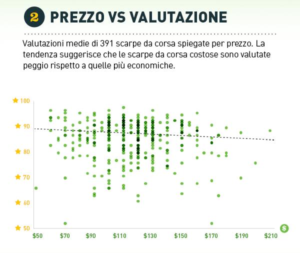 Valutazioni medie di 391 scarpe da corsa spiegate per prezzo. La tendenza  suggerisce che le scarpe da corsa costose sono valutate peggio rispetto a  quelle ... 71e15d7baca