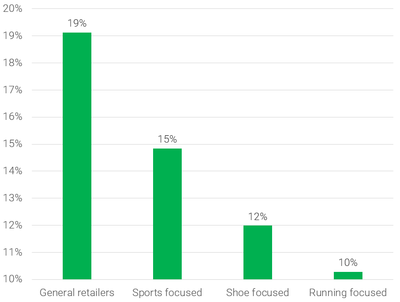 Running Shoes Categorization