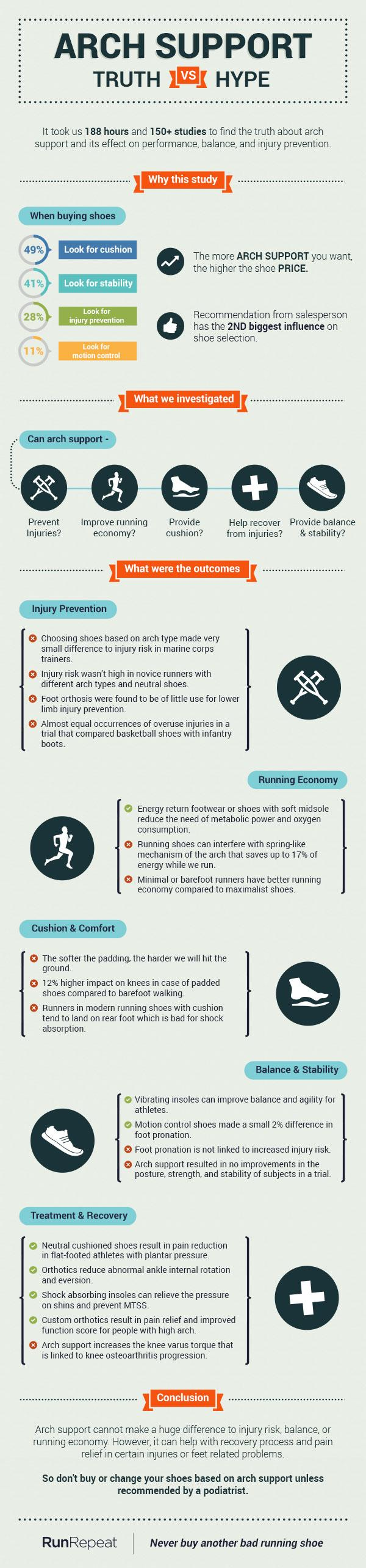 Arch support running shoes infographic