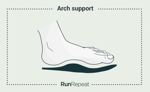 The Truth About Arch Support A Meta Analysis Of 150 Studies