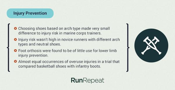 arch support injury prevention