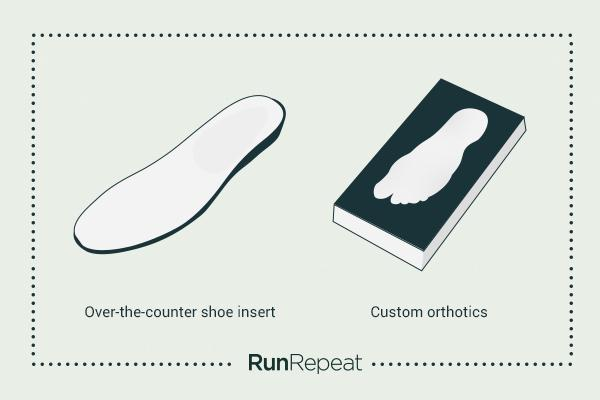 The Truth About Arch Support - A Meta Analysis of 150