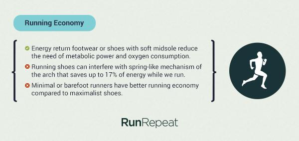 low priced 0c317 c6776 First, have a look at the factors that affect our running economy,  according to the researchers in this study