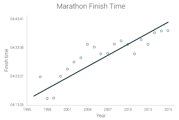 this graph shows the average marathon finish time for every year over the last twenty one years. we also show the trendline for this data and we can easily see that the average marathon runner is getting slower and slower