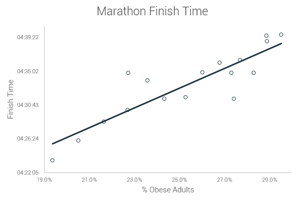 there is a strong connection between the nationwide increase of obesity rates through time and the speed decrease and increase in finish time