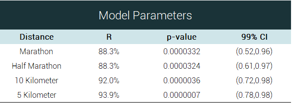 the values of the parameters of the model of the relationship between obesety rates and the increase in finish time are conclusive and statisticallt significant