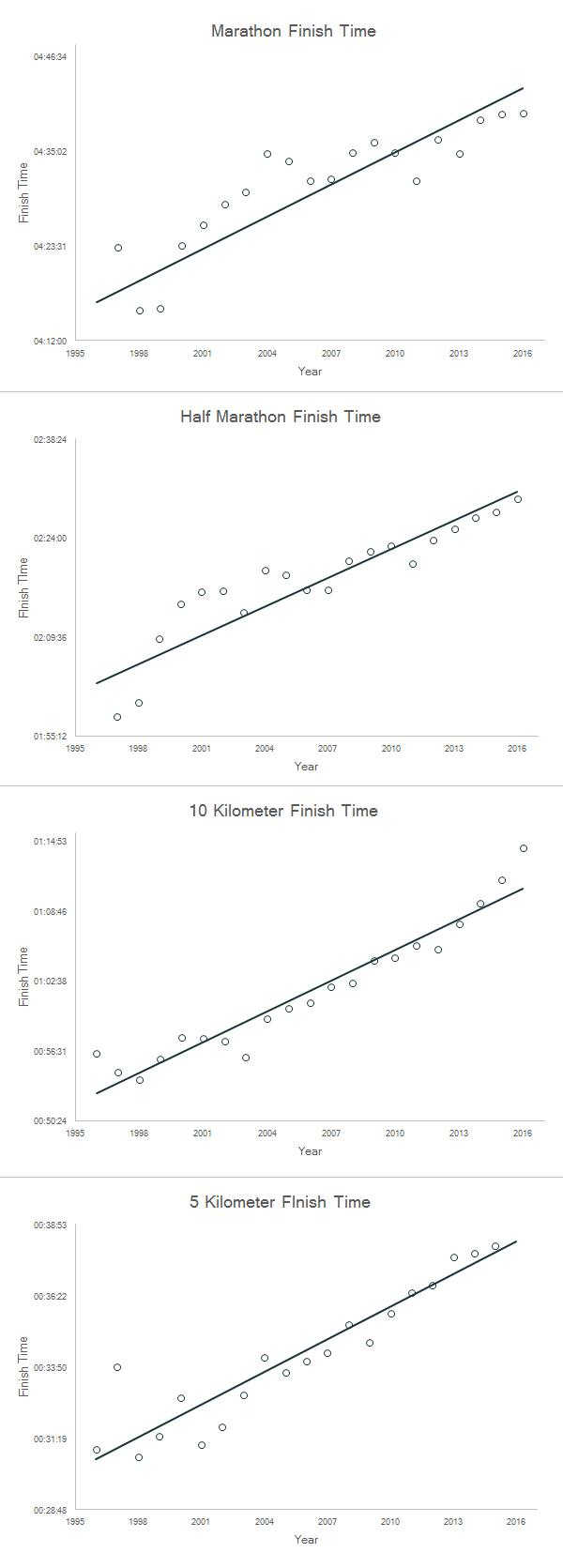 finish time trends for american runners - 5K, 10K, half marathon and marathon