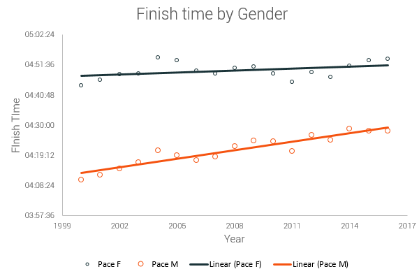 the trends in slowing down show very interesting conclusion, the female speed is going down in a much lesser degree than mens' speed