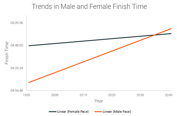 if those trends prove correct women will reach mens' performance and their marathon speed in twenty fourty five