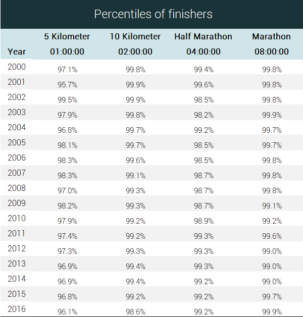 this table shows the percentage of people who finish the race for time lesser than the walking speed time