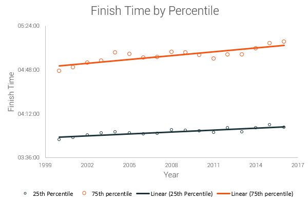 percentile trend finish time running race