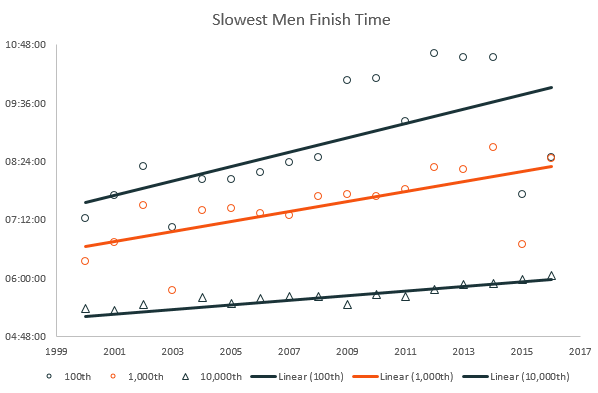 Slowest men - marathon finish times