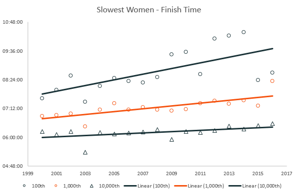 slowest women marathon finish times