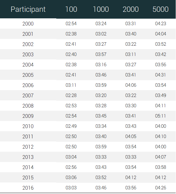 male participants running races times