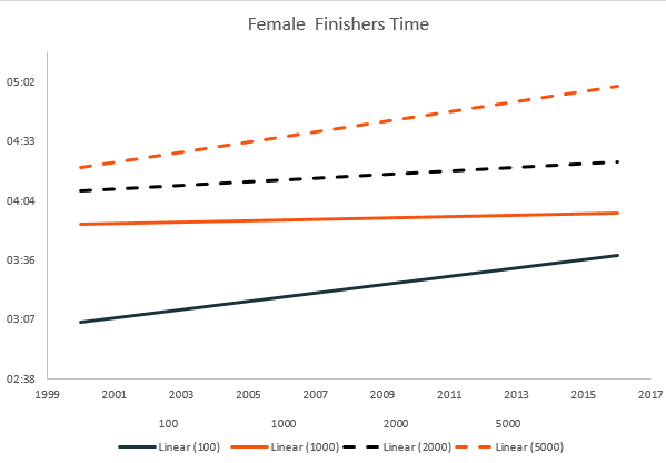 female trends in finish time