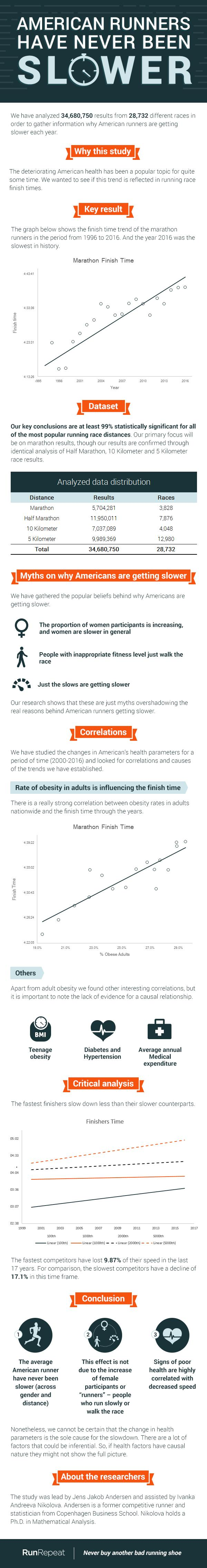 infographic - amnericans have never been slowera