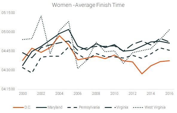 female wverage finish times dc