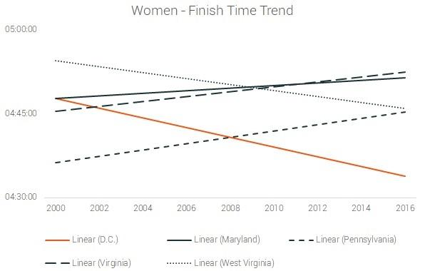 female finish time trend