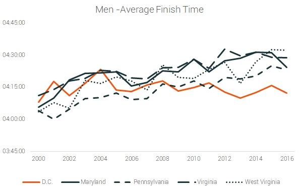 men average finish time trend dc