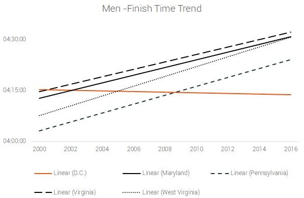 men finish time trend dc