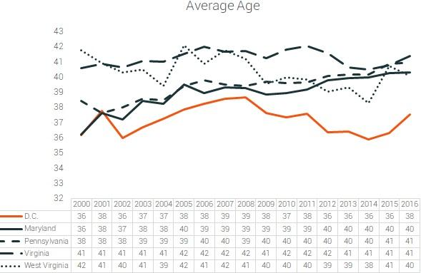 average age of participants dc