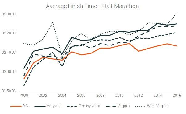 average finish time half marathon DC