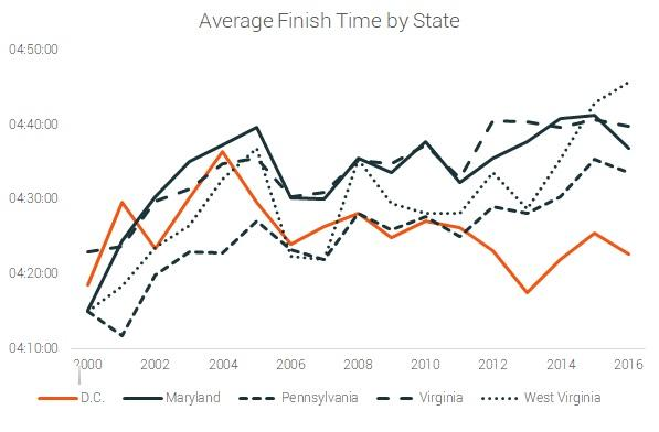 average finish time by state dc