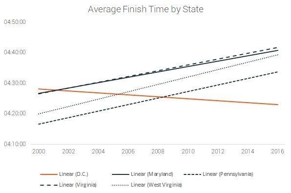 trends in finish time dc