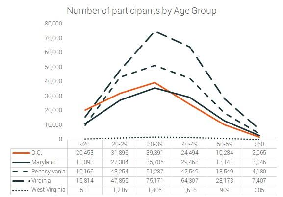 marathon participation by age group DC