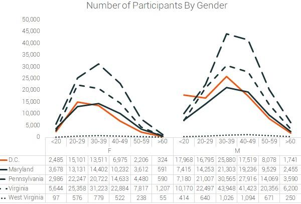 participation by gennder DC marathons