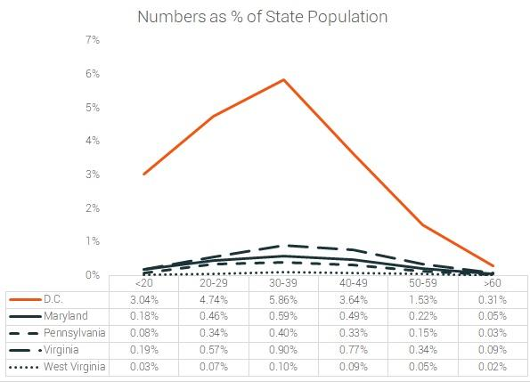 age distribution by state