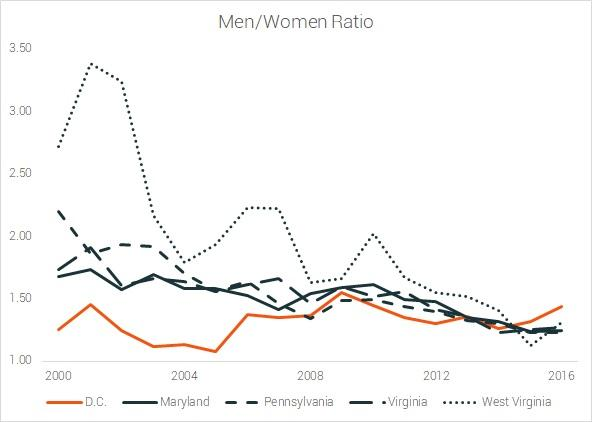 male female ratios