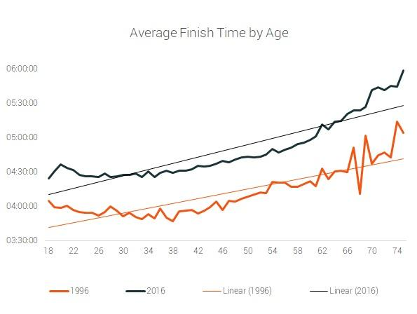 average finish time by age