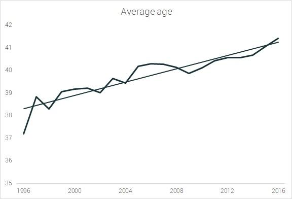 Average marathon runner age
