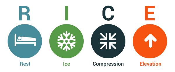 Rest Ice Comperession Elevation