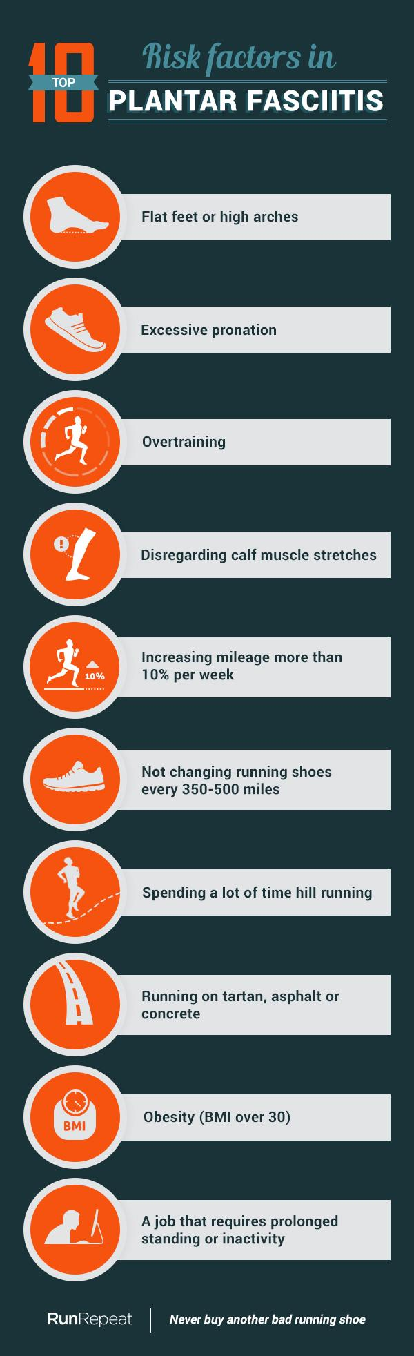 10 Risk factors in Plantar Fasciitis